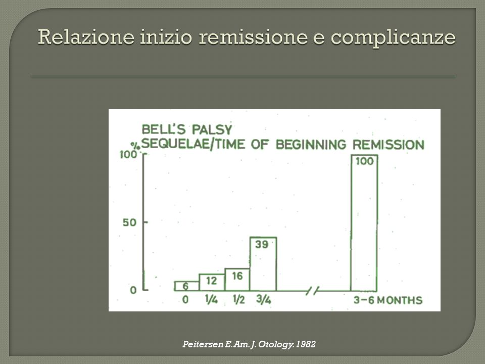 Relazione inizio remissione e complicanze