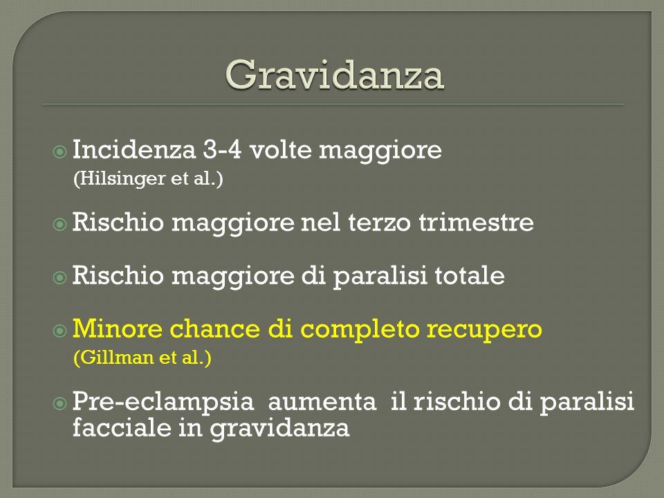 Gravidanza Incidenza 3-4 volte maggiore (Hilsinger et al.)