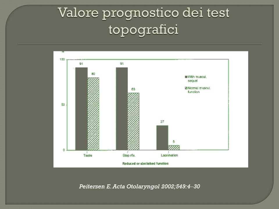Valore prognostico dei test topografici