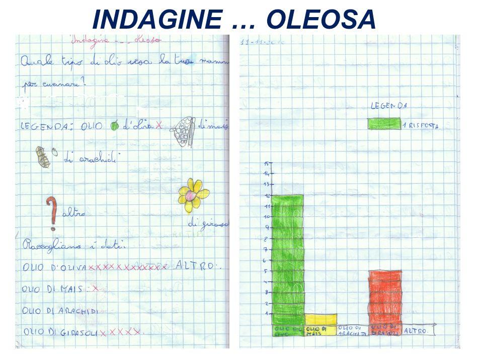 INDAGINE … OLEOSA