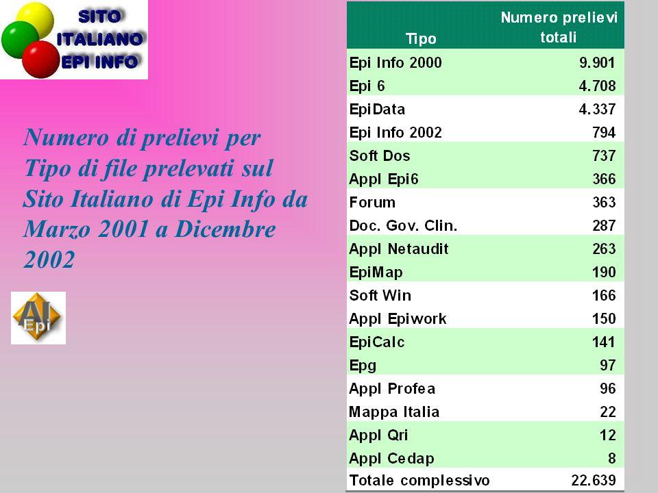 Numero di prelievi per Tipo di file prelevati sul Sito Italiano di Epi Info da Marzo 2001 a Dicembre 2002