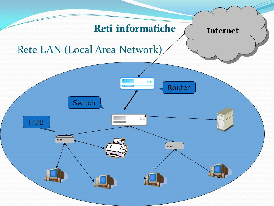 Rete LAN (Local Area Network)