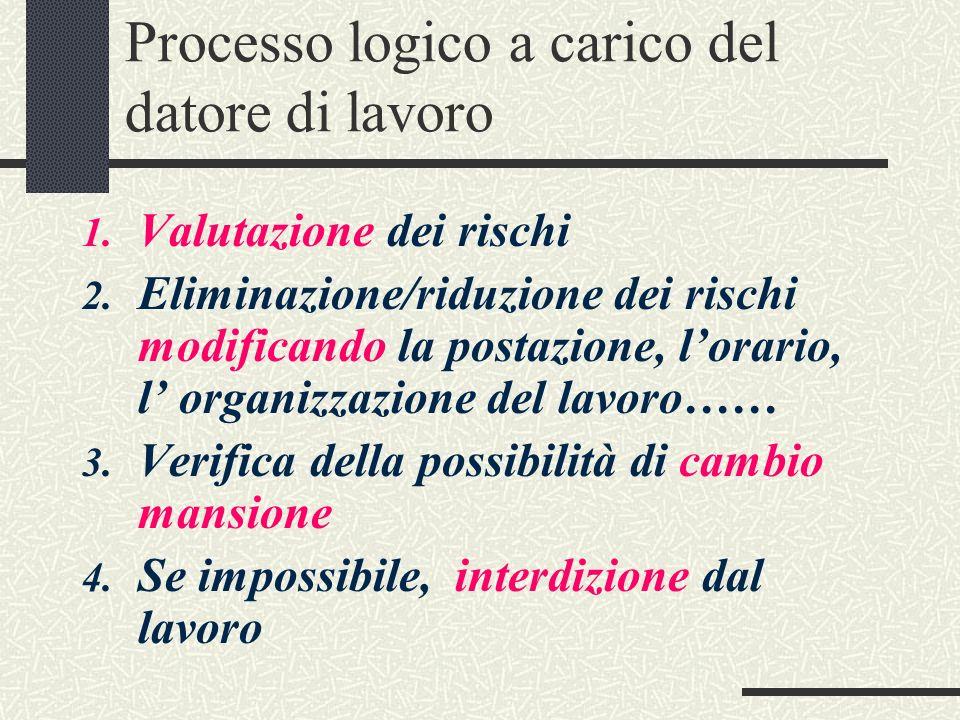 Processo logico a carico del datore di lavoro