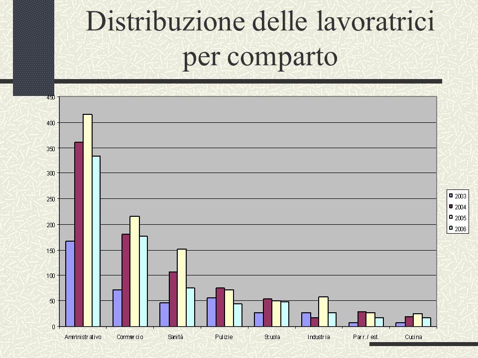 Distribuzione delle lavoratrici per comparto