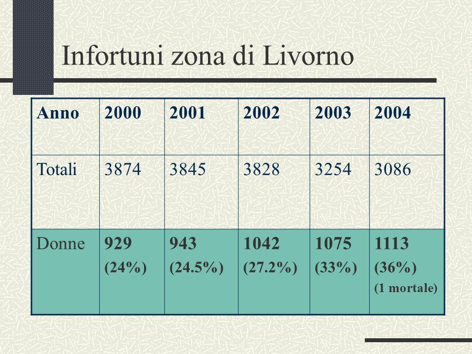 Infortuni zona di Livorno