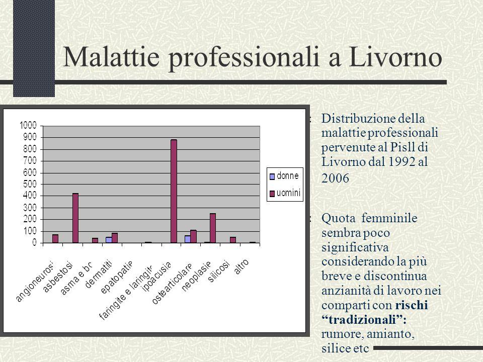Malattie professionali a Livorno