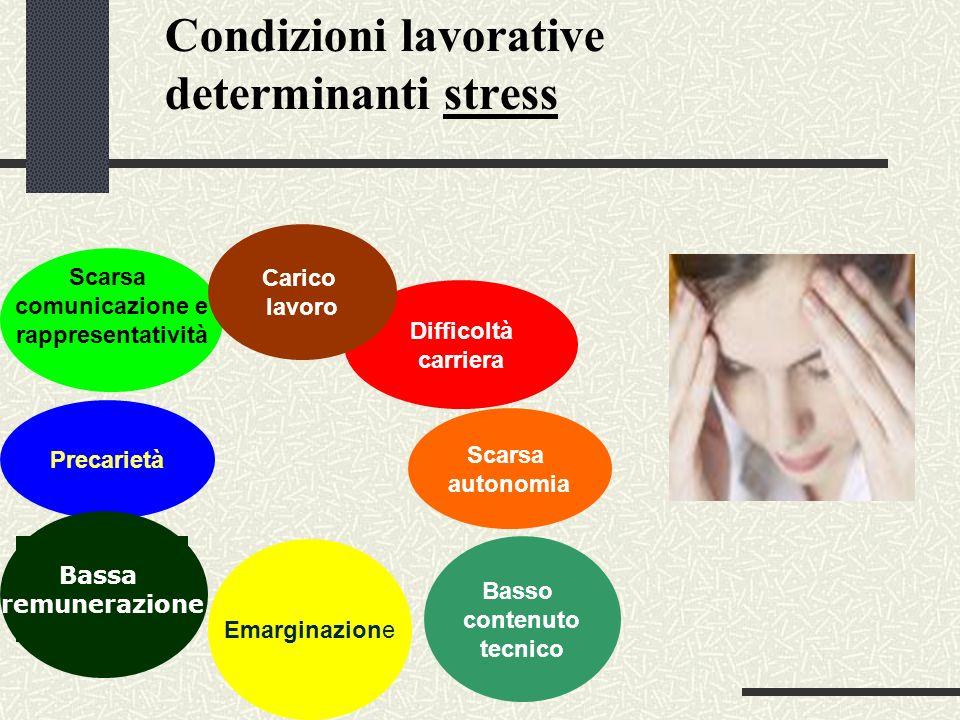 Condizioni lavorative determinanti stress