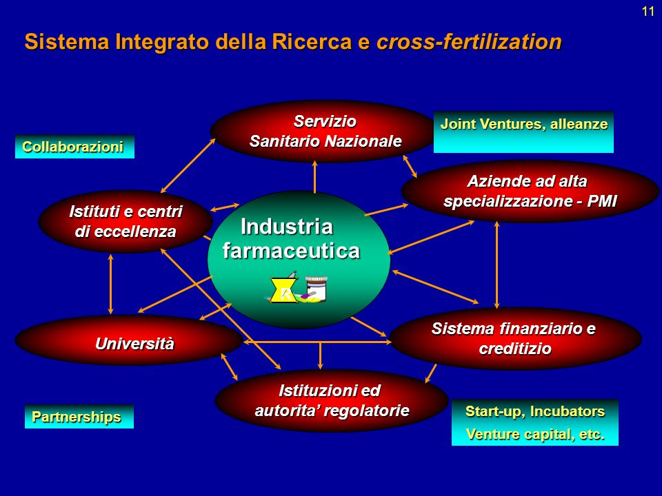 Sistema Integrato della Ricerca e cross-fertilization