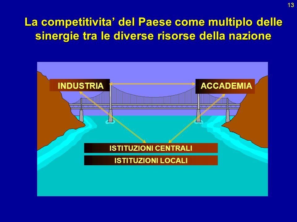 La competitivita' del Paese come multiplo delle sinergie tra le diverse risorse della nazione