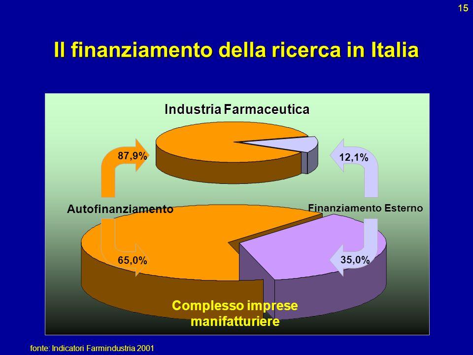 Il finanziamento della ricerca in Italia
