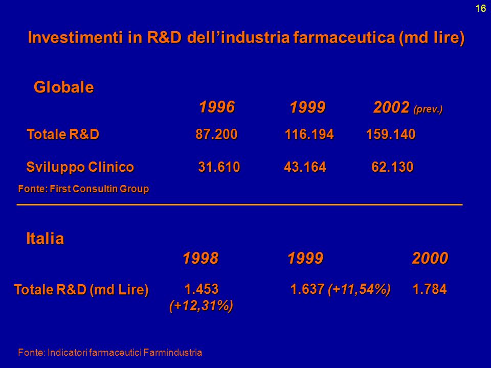Investimenti in R&D dell'industria farmaceutica (md lire)