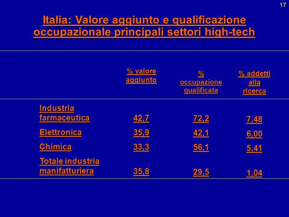 % occupazione qualificata