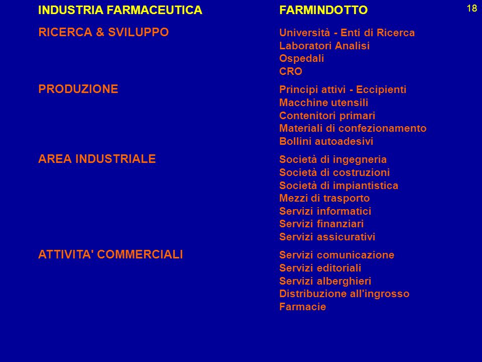 INDUSTRIA FARMACEUTICA FARMINDOTTO