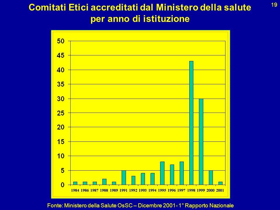 Comitati Etici accreditati dal Ministero della salute per anno di istituzione