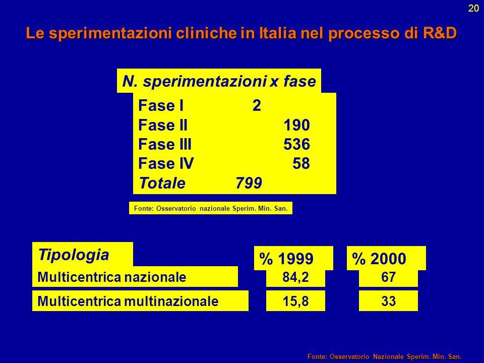 Le sperimentazioni cliniche in Italia nel processo di R&D
