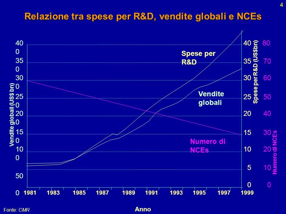 Relazione tra spese per R&D, vendite globali e NCEs