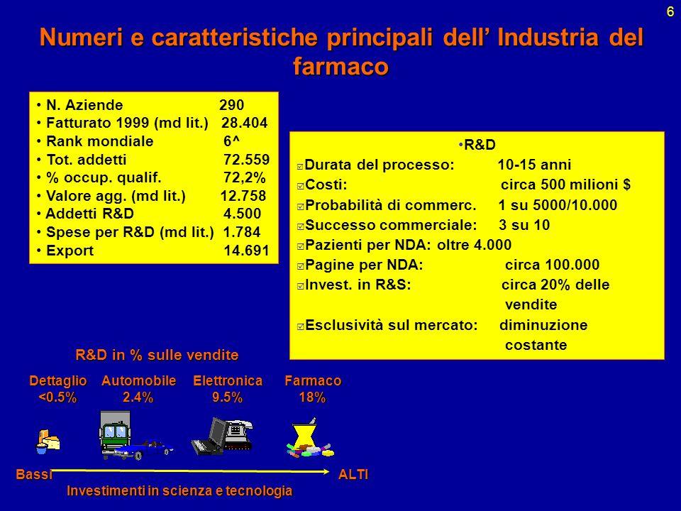 Numeri e caratteristiche principali dell' Industria del farmaco
