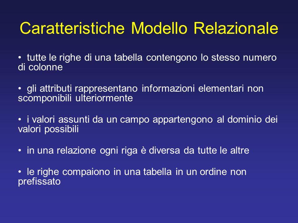 Caratteristiche Modello Relazionale