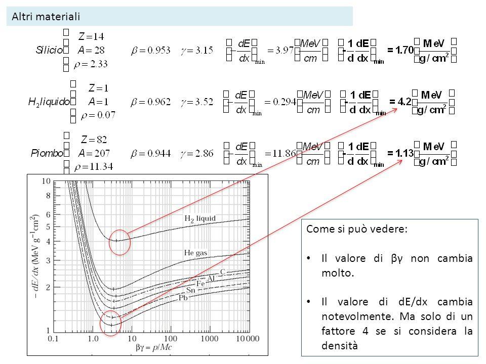 Altri materiali Come si può vedere: Il valore di βγ non cambia molto.