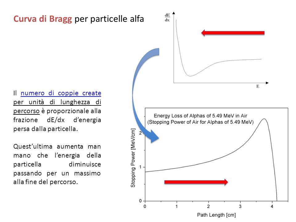 Curva di Bragg per particelle alfa