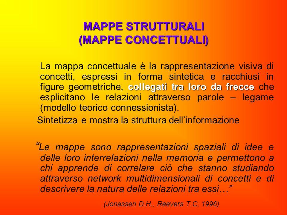 MAPPE STRUTTURALI (MAPPE CONCETTUALI)
