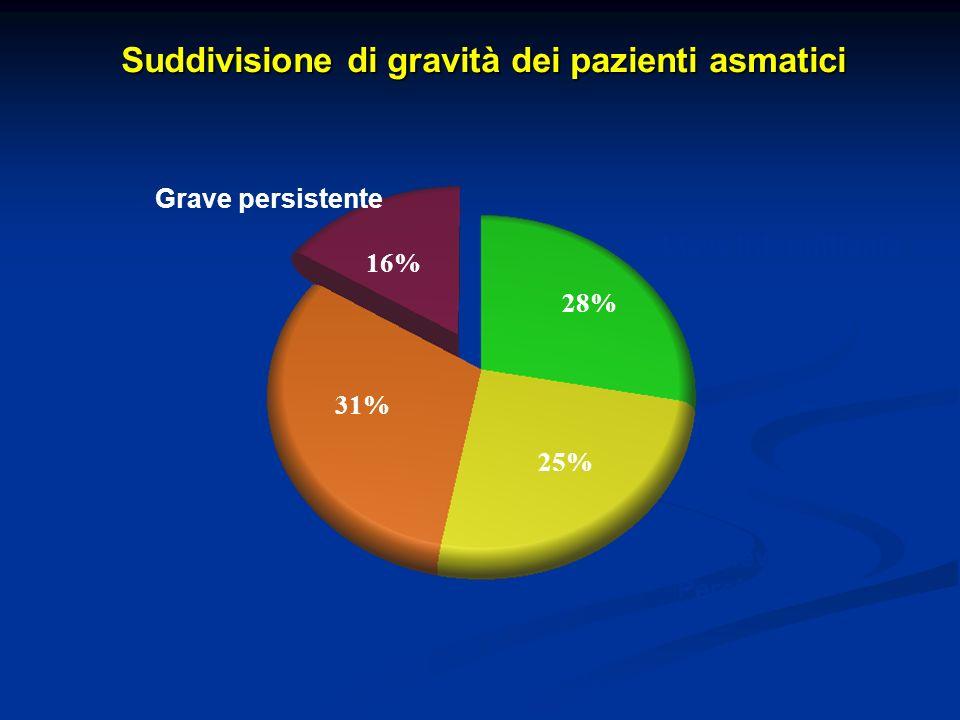 Suddivisione di gravità dei pazienti asmatici