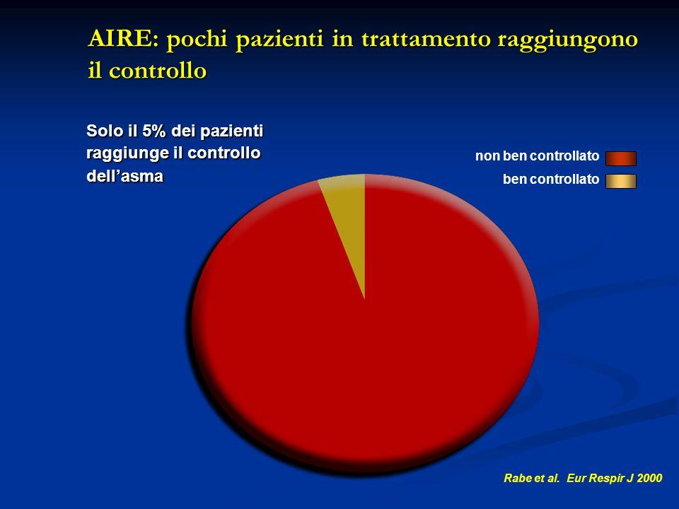 AIRE: pochi pazienti in trattamento raggiungono il controllo