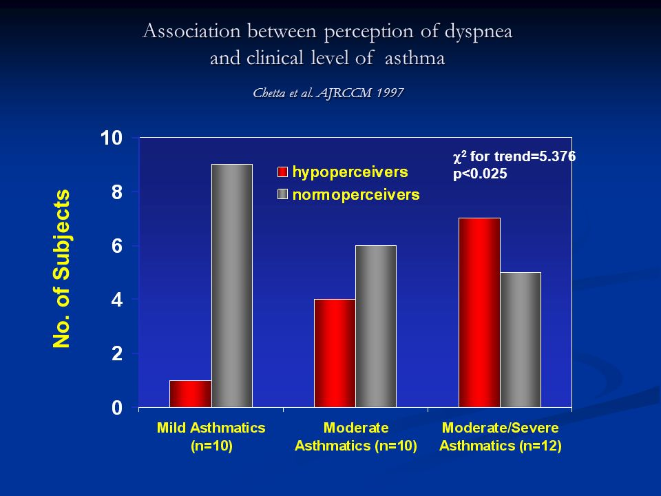 Association between perception of dyspnea and clinical level of asthma Chetta et al. AJRCCM 1997