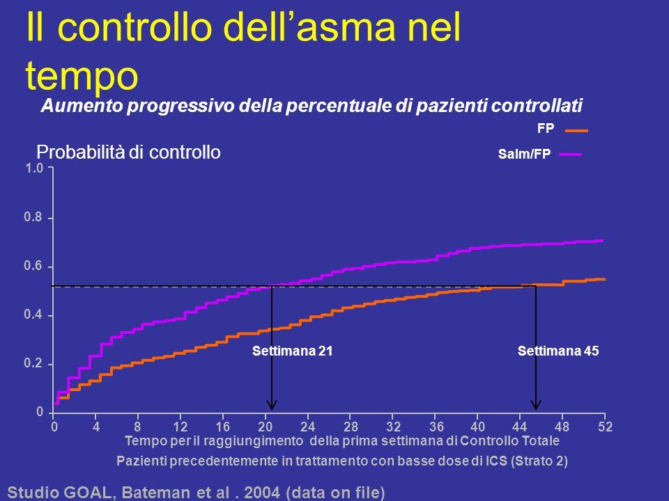 Il controllo dell'asma nel tempo