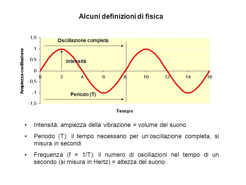 Alcuni definizioni di fisica Oscillazione completa