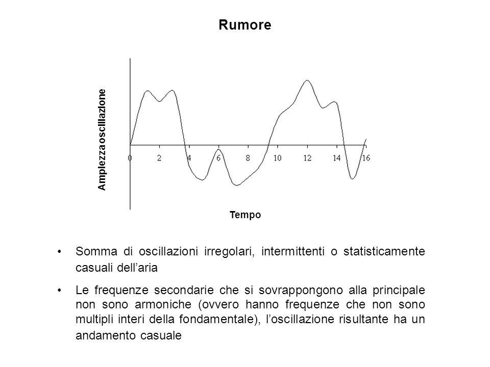 Ampiezza oscillazione