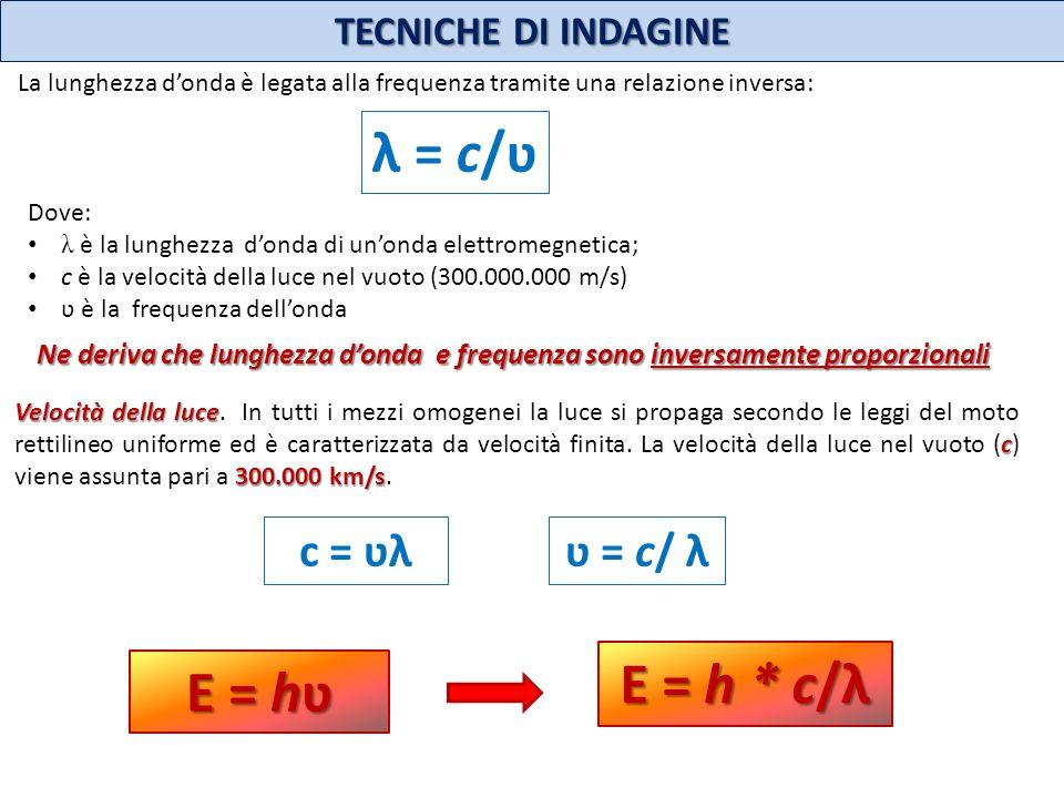 λ = c/ʋ E = h * c/λ E = hʋ c = ʋλ ʋ = c/ λ TECNICHE DI INDAGINE