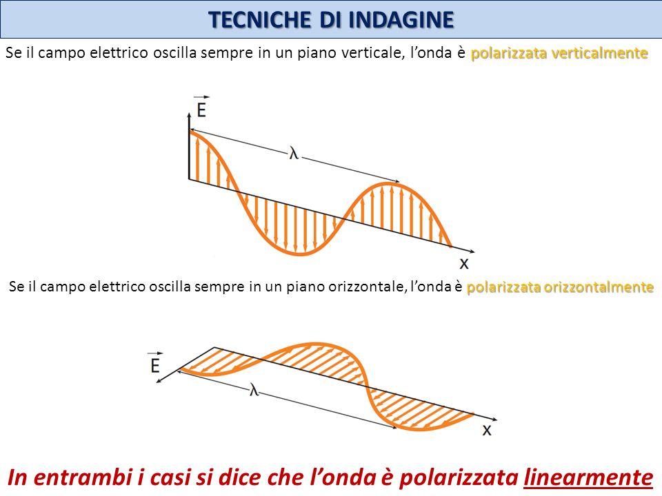 In entrambi i casi si dice che l'onda è polarizzata linearmente