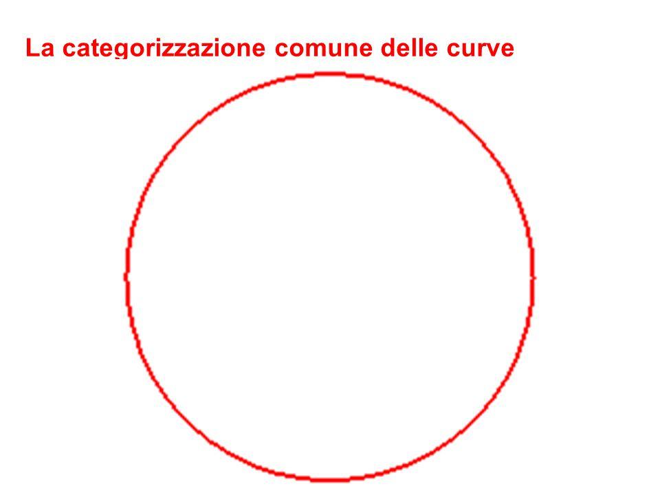 La categorizzazione comune delle curve