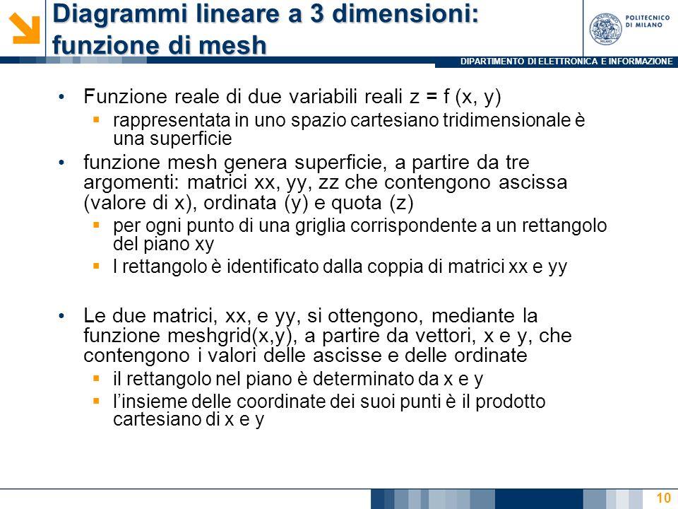 Diagrammi lineare a 3 dimensioni: funzione di mesh