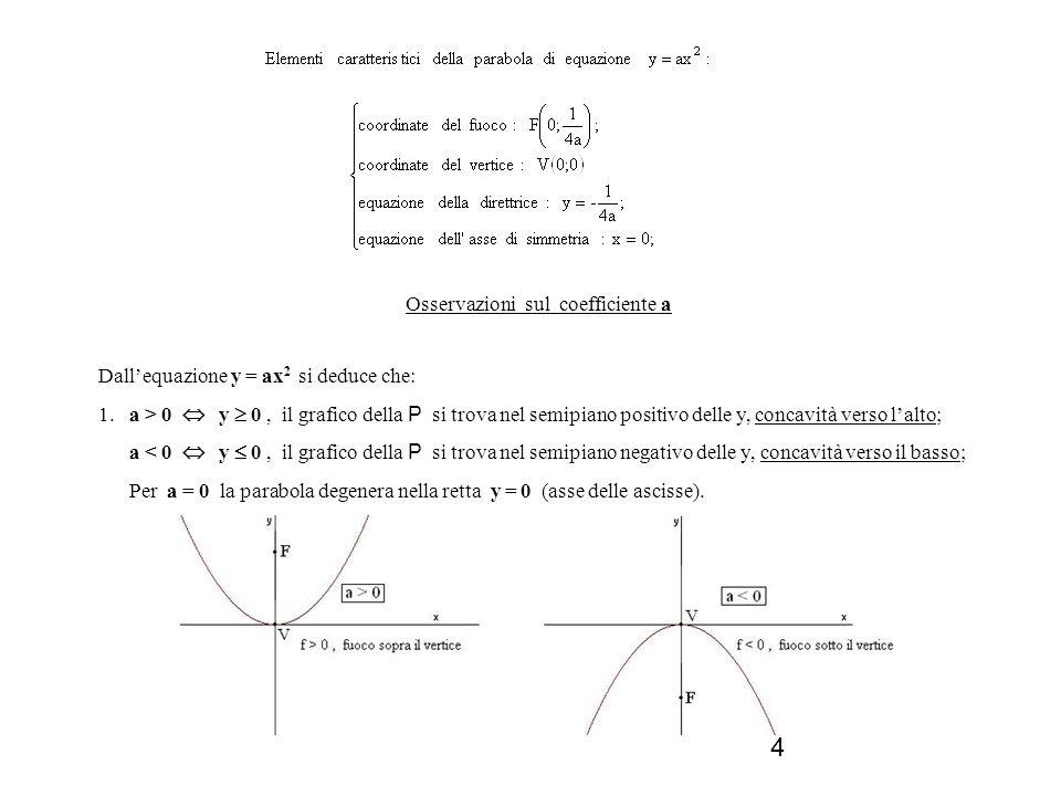 Osservazioni sul coefficiente a