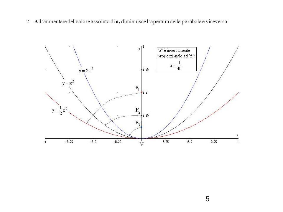 2. All'aumentare del valore assoluto di a, diminuisce l'apertura della parabola e viceversa.