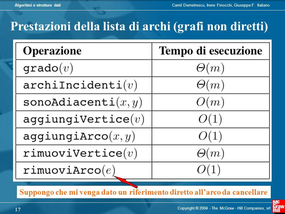 Prestazioni della lista di archi (grafi non diretti)
