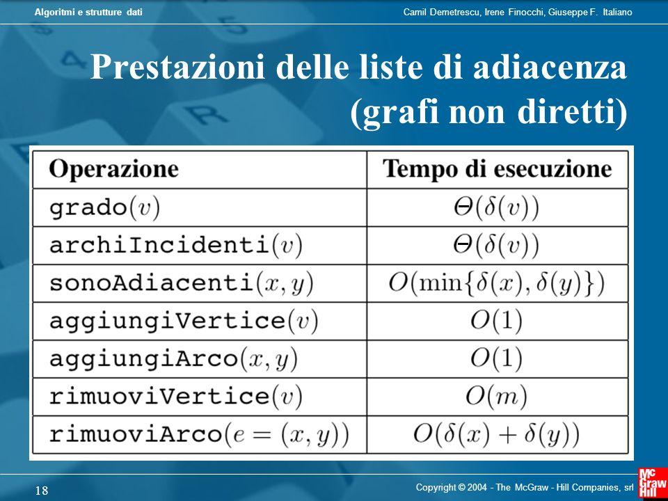 Prestazioni delle liste di adiacenza (grafi non diretti)