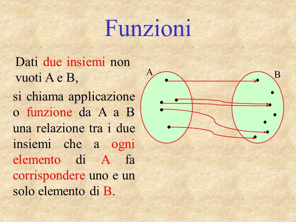 Funzioni Dati due insiemi non vuoti A e B,