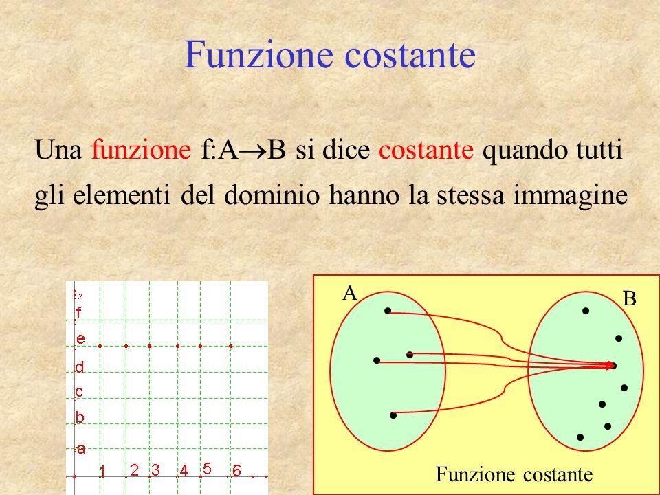 Funzione costante Una funzione f:AB si dice costante quando tutti gli elementi del dominio hanno la stessa immagine.