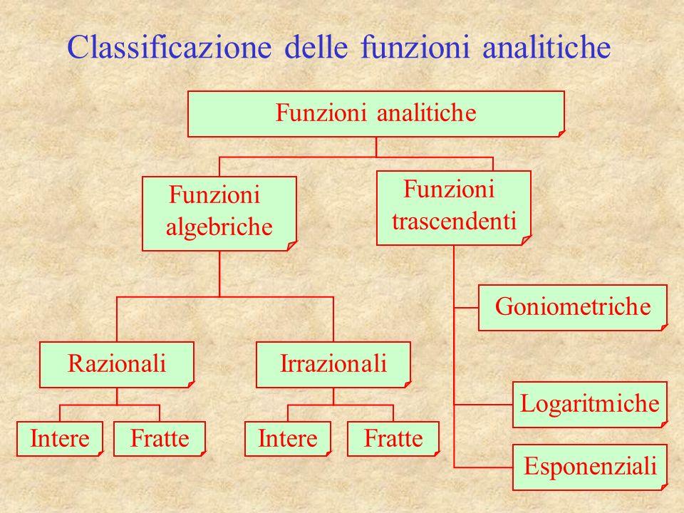 Classificazione delle funzioni analitiche