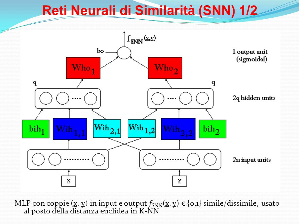 Reti Neurali di Similarità (SNN) 1/2