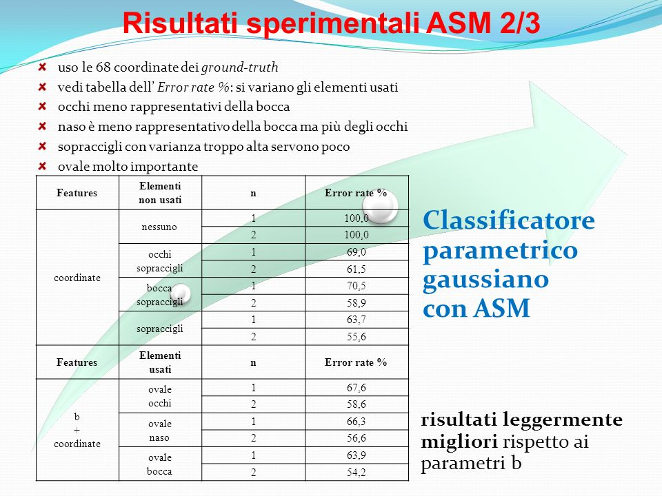 Risultati sperimentali ASM 2/3