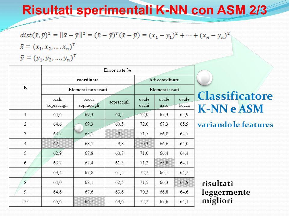 Risultati sperimentali K-NN con ASM 2/3