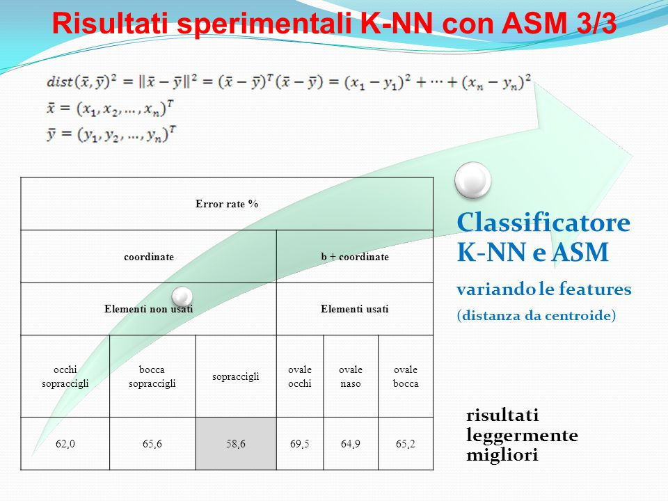 Risultati sperimentali K-NN con ASM 3/3