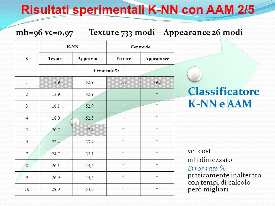 Risultati sperimentali K-NN con AAM 2/5