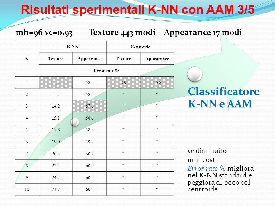 Risultati sperimentali K-NN con AAM 3/5