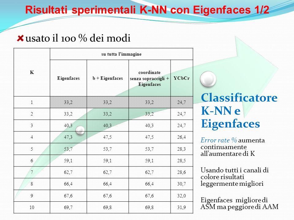 Risultati sperimentali K-NN con Eigenfaces 1/2