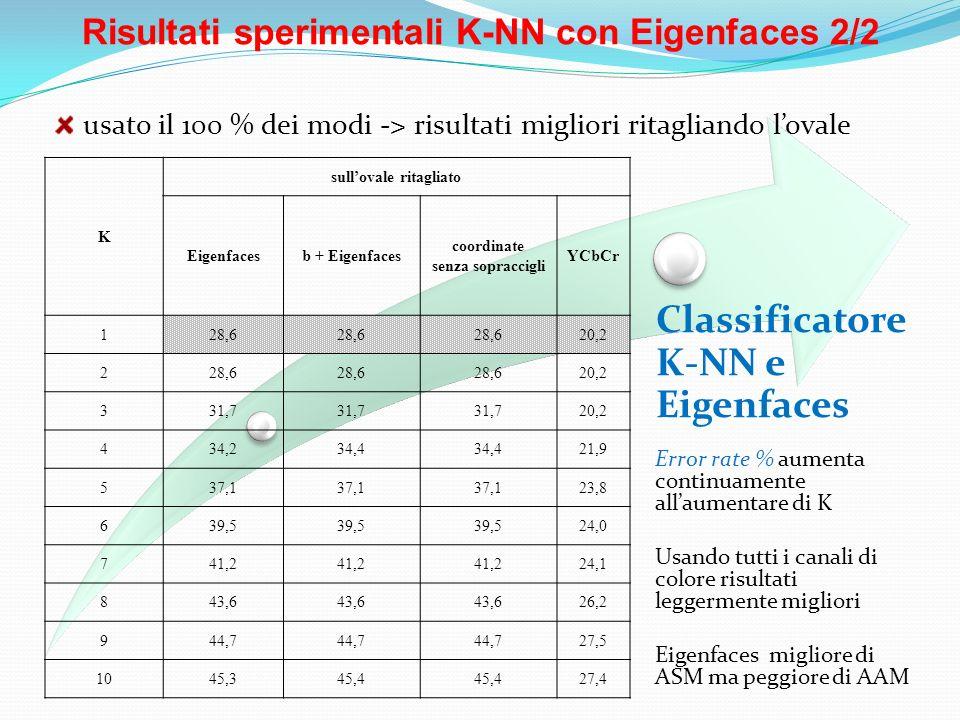 Risultati sperimentali K-NN con Eigenfaces 2/2